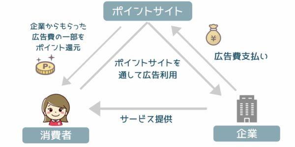 福岡主婦のお得なポイント生活|ポイ活&タダ活で節約!